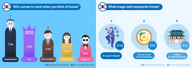 Apa Pendapat Orang Asing Tentang Korea?