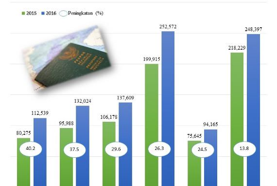 Wisatawan Indonesia ke Korea pada Semester I 2016 Mengalami Peningkatan
